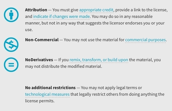 Creative Commons License BY NC ND terms