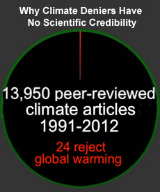 Climate Deniers Have No Scientific Credibility